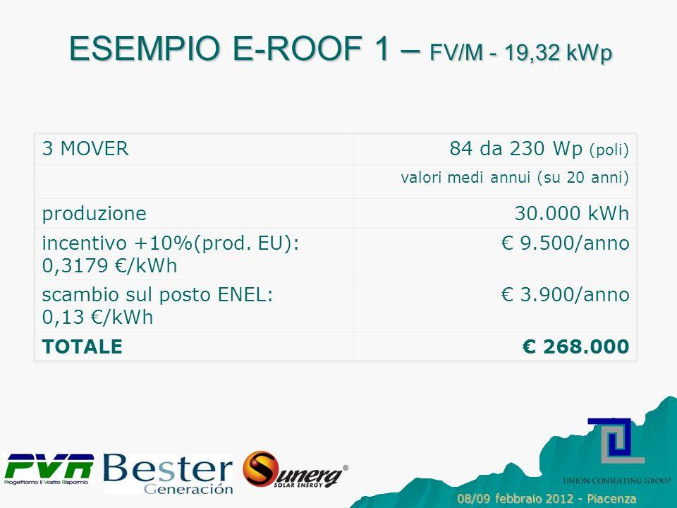 ESEMPIO E-ROOF 1 – FV/M - 19,32 kWp 3 MOVER84 da 230 Wp (poli) valori medi annui (su 20 anni) produzione30.000 kWh incentivo +10%(prod.