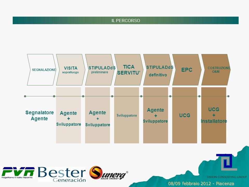 IL PERCORSO UCG + Installatore Segnalatore Agente + Sviluppatore Agente + Sviluppatore Agente + Sviluppatore SEGNALAZIONE VISITA sopralluogo STIPULA DdS preliminare TICA SERVITU STIPULA DdS definitivo EPC COSTRUZIONE O&M 08/09 febbraio 2012 - Piacenza