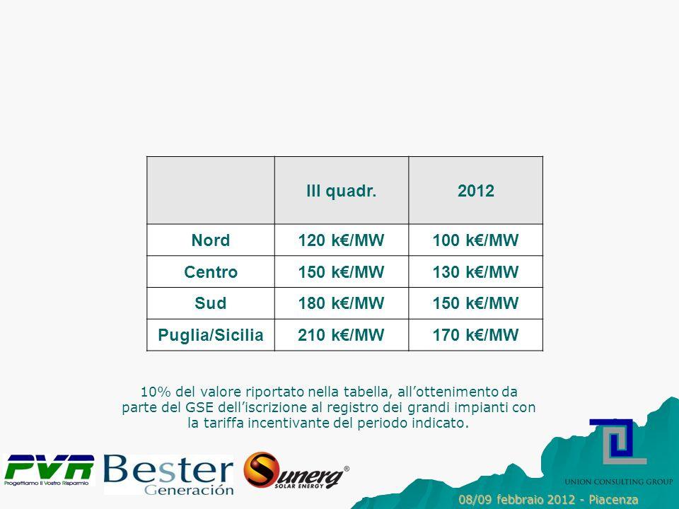III quadr.2012 Nord120 k/MW100 k/MW Centro150 k/MW130 k/MW Sud180 k/MW150 k/MW Puglia/Sicilia210 k/MW170 k/MW 10% del valore riportato nella tabella, allottenimento da parte del GSE delliscrizione al registro dei grandi impianti con la tariffa incentivante del periodo indicato.