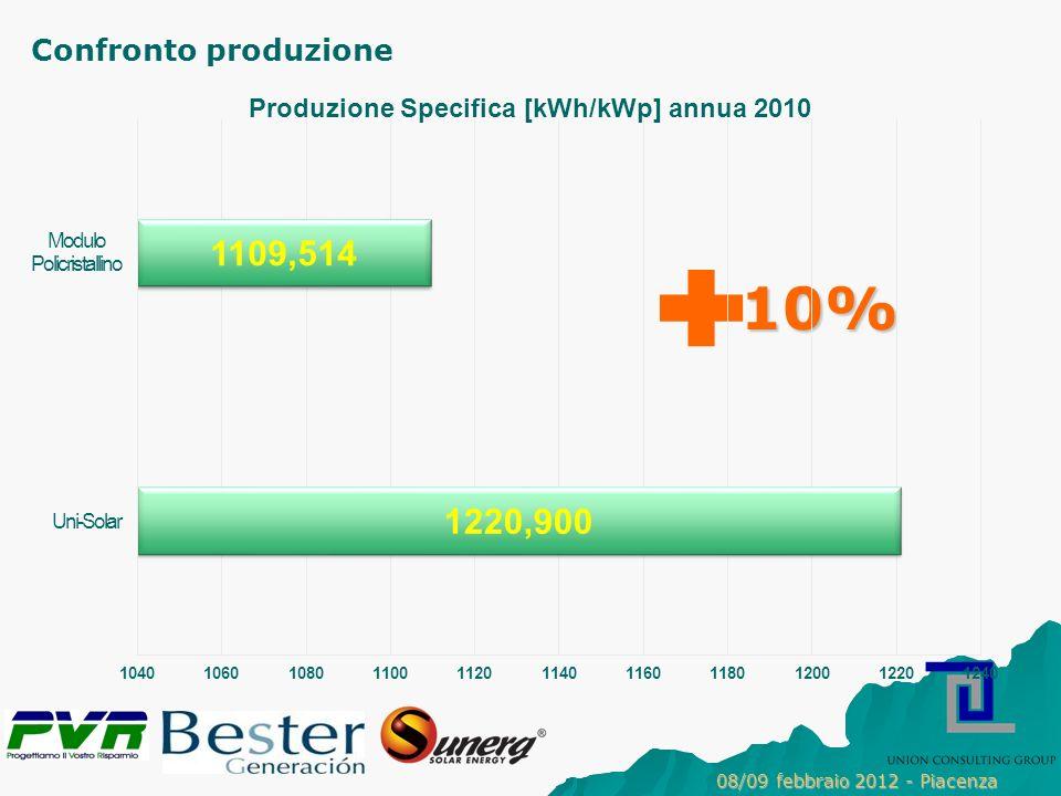 10% Confronto produzione 08/09 febbraio 2012 - Piacenza