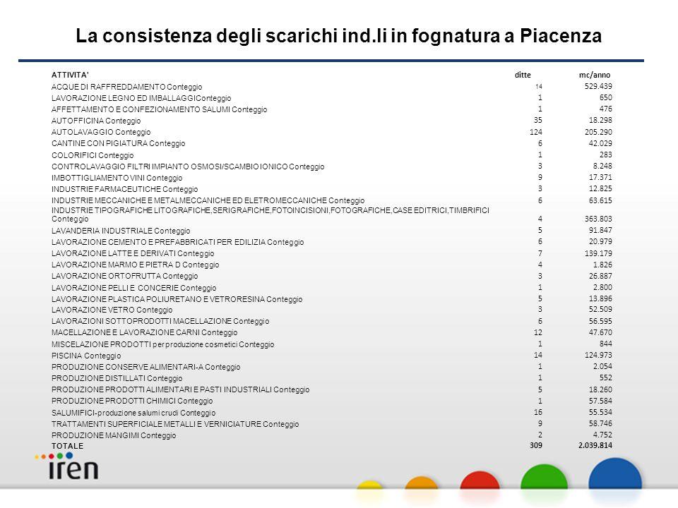 La consistenza degli scarichi ind.li in fognatura a Piacenza ATTIVITA dittemc/anno ACQUE DI RAFFREDDAMENTO Conteggio 14 529.439 LAVORAZIONE LEGNO ED IMBALLAGGIConteggio 1650 AFFETTAMENTO E CONFEZIONAMENTO SALUMI Conteggio 1476 AUTOFFICINA Conteggio 3518.298 AUTOLAVAGGIO Conteggio 124205.290 CANTINE CON PIGIATURA Conteggio 642.029 COLORIFICI Conteggio 1283 CONTROLAVAGGIO FILTRI IMPIANTO OSMOSI/SCAMBIO IONICO Conteggio 38.248 IMBOTTIGLIAMENTO VINI Conteggio 917.371 INDUSTRIE FARMACEUTICHE Conteggio 312.825 INDUSTRIE MECCANICHE E METALMECCANICHE ED ELETROMECCANICHE Conteggio 663.615 INDUSTRIE TIPOGRAFICHE LITOGRAFICHE,SERIGRAFICHE,FOTOINCISIONI,FOTOGRAFICHE,CASE EDITRICI,TIMBRIFICI Conteggio 4363.803 LAVANDERIA INDUSTRIALE Conteggio 591.847 LAVORAZIONE CEMENTO E PREFABBRICATI PER EDILIZIA Conteggio 620.979 LAVORAZIONE LATTE E DERIVATI Conteggio 7139.179 LAVORAZIONE MARMO E PIETRA D Conteggio 41.826 LAVORAZIONE ORTOFRUTTA Conteggio 326.887 LAVORAZIONE PELLI E CONCERIE Conteggio 12.800 LAVORAZIONE PLASTICA POLIURETANO E VETRORESINA Conteggio 513.896 LAVORAZIONE VETRO Conteggio 352.509 LAVORAZIONI SOTTOPRODOTTI MACELLAZIONE Conteggio 656.595 MACELLAZIONE E LAVORAZIONE CARNI Conteggio 1247.670 MISCELAZIONE PRODOTTI per produzione cosmetici Conteggio 1844 PISCINA Conteggio 14124.973 PRODUZIONE CONSERVE ALIMENTARI-A Conteggio 12.054 PRODUZIONE DISTILLATI Conteggio 1552 PRODUZIONE PRODOTTI ALIMENTARI E PASTI INDUSTRIALI Conteggio 518.260 PRODUZIONE PRODOTTI CHIMICI Conteggio 157.584 SALUMIFICI-produzione salumi crudi Conteggio 1655.534 TRATTAMENTI SUPERFICIALE METALLI E VERNICIATURE Conteggio 958.746 PRODUZIONE MANGIMI Conteggio 24.752 TOTALE 3092.039.814