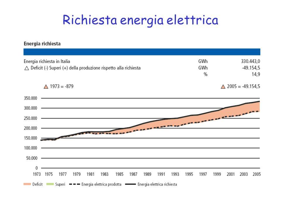 Richiesta energia elettrica