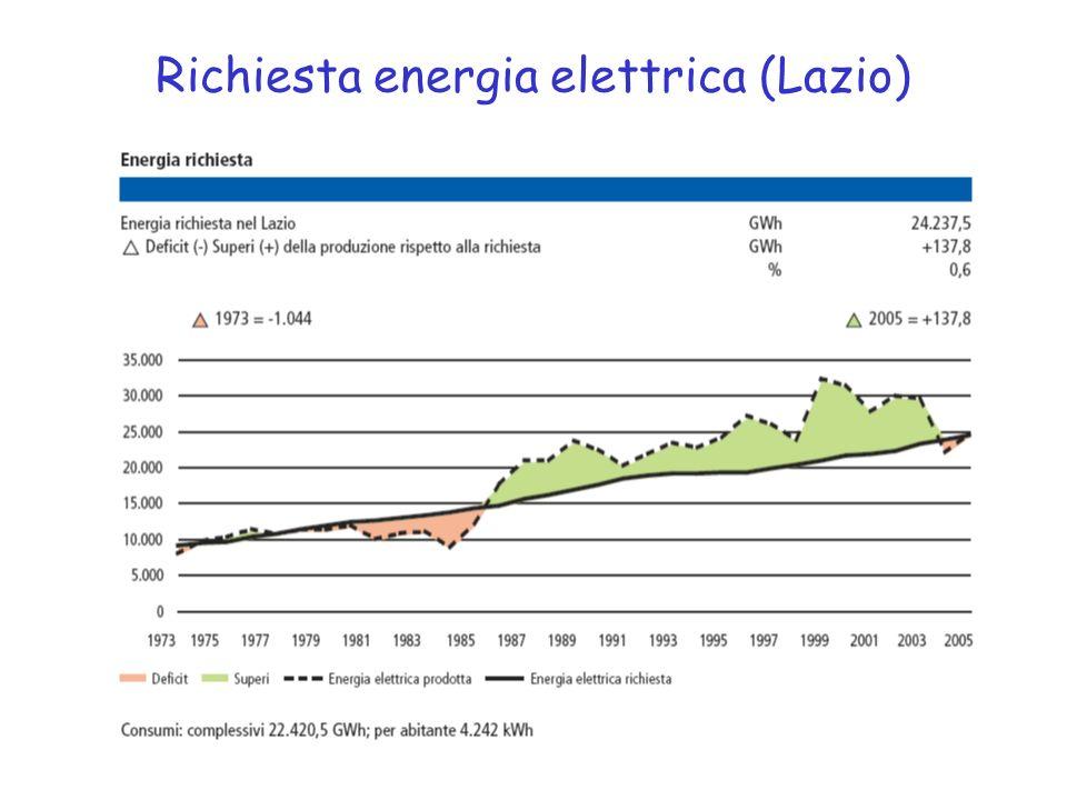 Richiesta energia elettrica (Lazio)