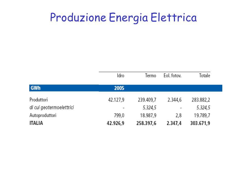Produzione Energia Elettrica