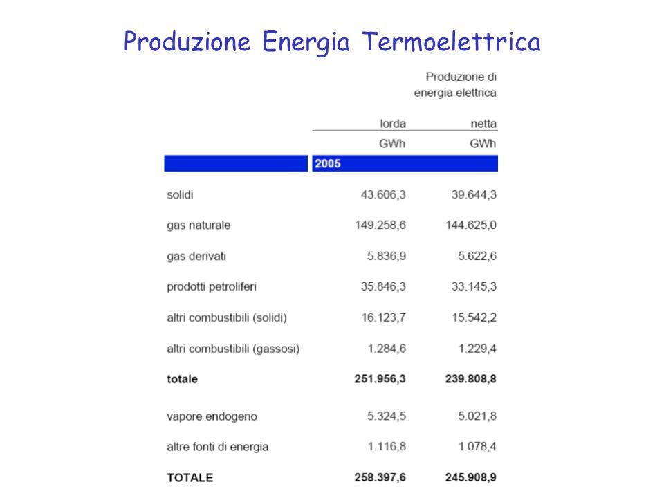 Produzione Energia Termoelettrica