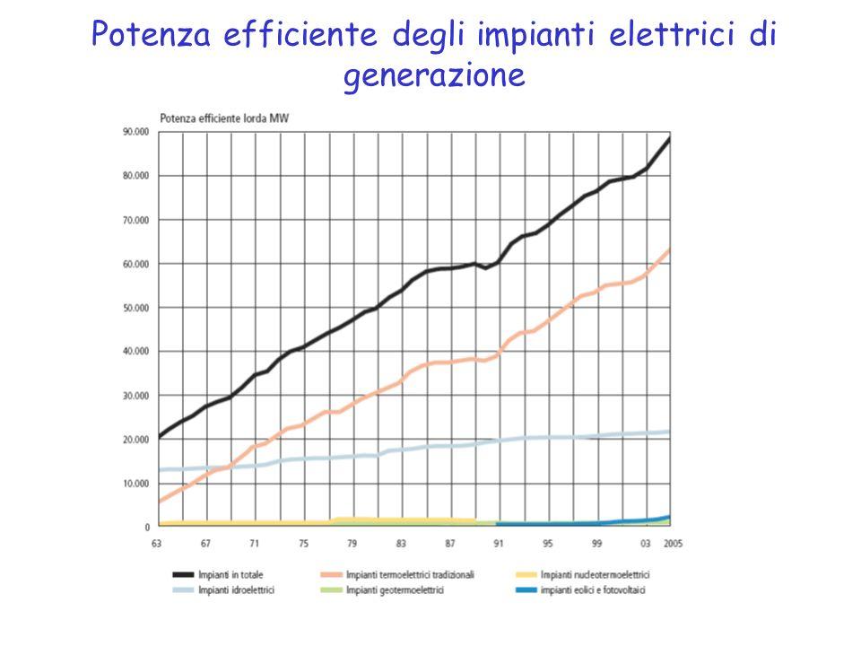Potenza efficiente degli impianti elettrici di generazione