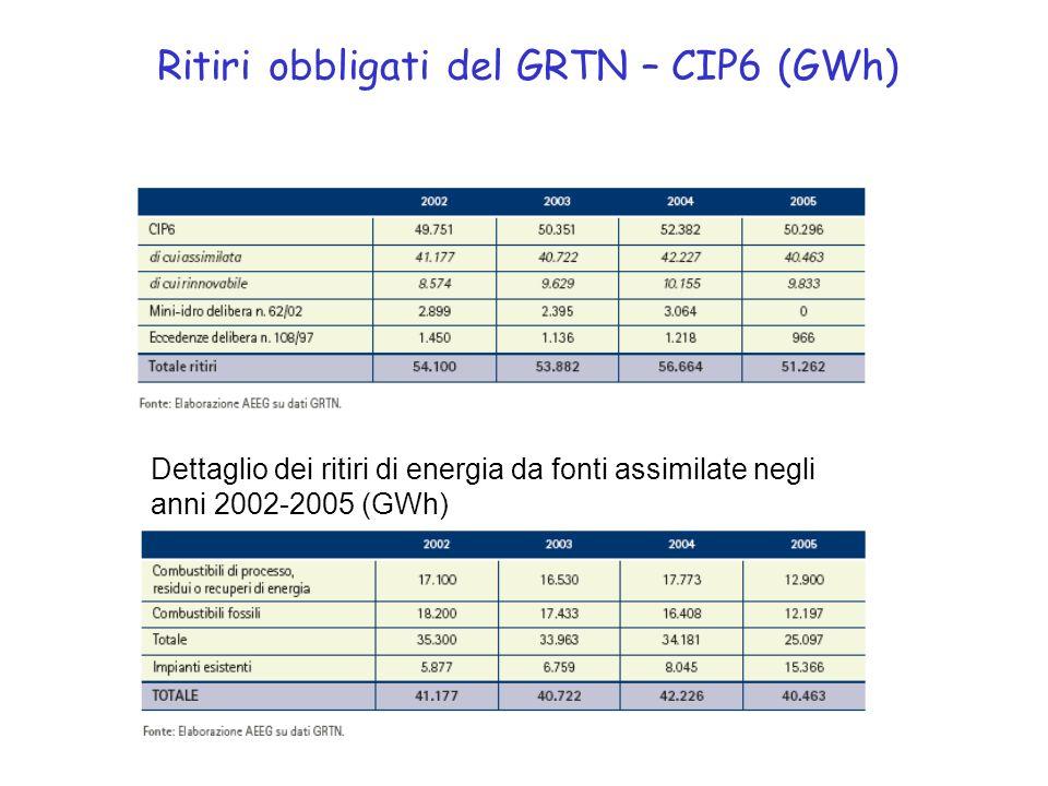 Ritiri obbligati del GRTN – CIP6 (GWh) Dettaglio dei ritiri di energia da fonti assimilate negli anni 2002-2005 (GWh)