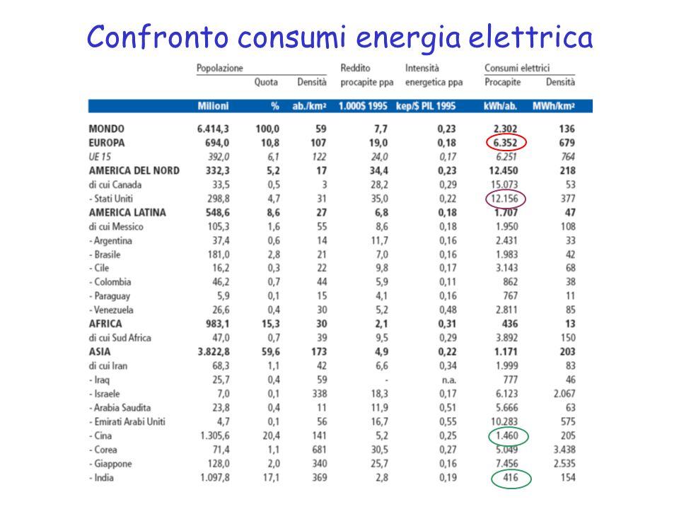 Confronto consumi energia elettrica