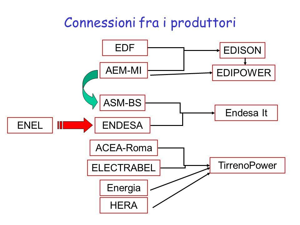 Connessioni fra i produttori AEM-MI ASM-BS EDF ELECTRABEL ENDESA ACEA-Roma ENEL EDISON EDIPOWER Endesa It TirrenoPower Energia HERA
