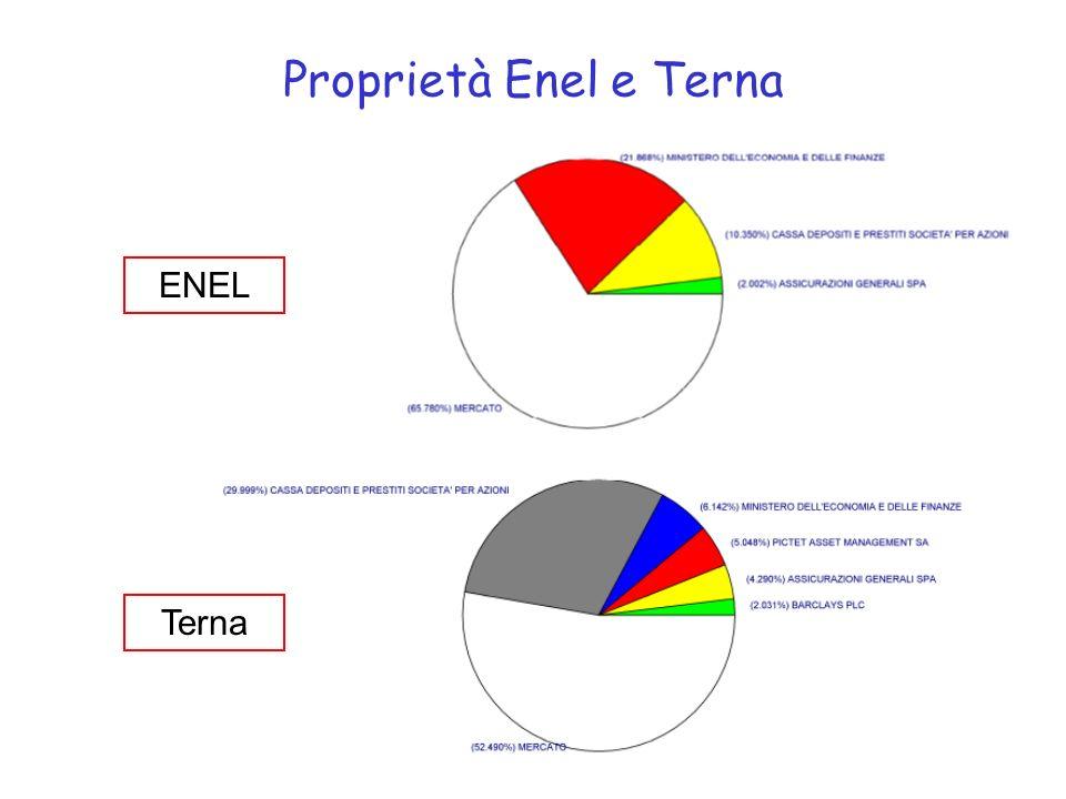 Proprietà Enel e Terna ENEL Terna