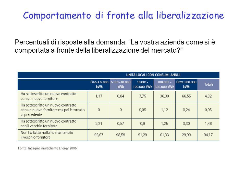 Comportamento di fronte alla liberalizzazione Percentuali di risposte alla domanda: La vostra azienda come si è comportata a fronte della liberalizzazione del mercato