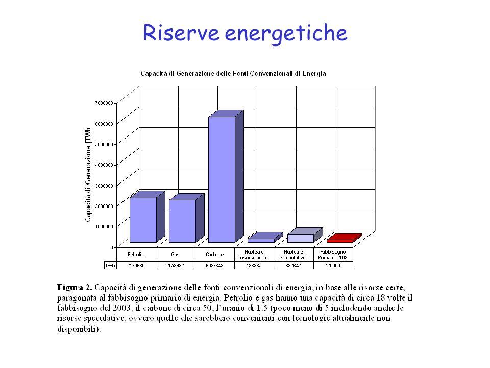 Riserve energetiche