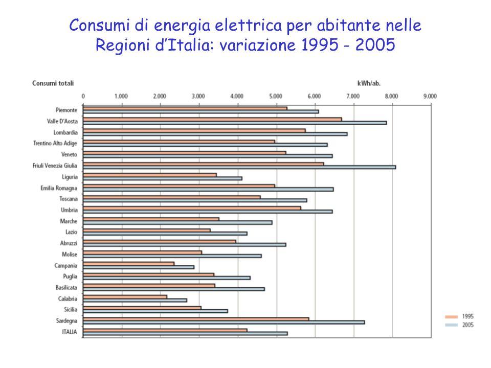 Consumi di energia elettrica per abitante nelle Regioni dItalia: variazione 1995 - 2005