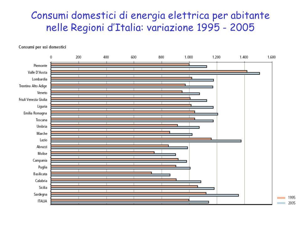 Consumi domestici di energia elettrica per abitante nelle Regioni dItalia: variazione 1995 - 2005