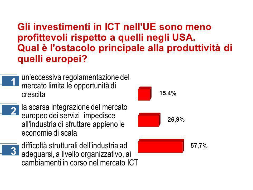 Gli investimenti in ICT nell UE sono meno profittevoli rispetto a quelli negli USA.