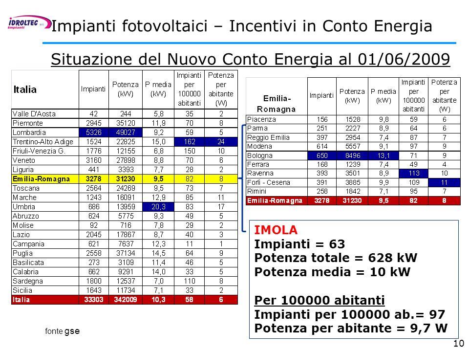 10 Situazione del Nuovo Conto Energia al 01/06/2009 Impianti fotovoltaici – Incentivi in Conto Energia IMOLA Impianti = 63 Potenza totale = 628 kW Pot