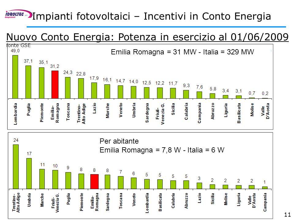 11 Nuovo Conto Energia: Potenza in esercizio al 01/06/2009 fonte GSE Impianti fotovoltaici – Incentivi in Conto Energia Emilia Romagna = 31 MW - Itali