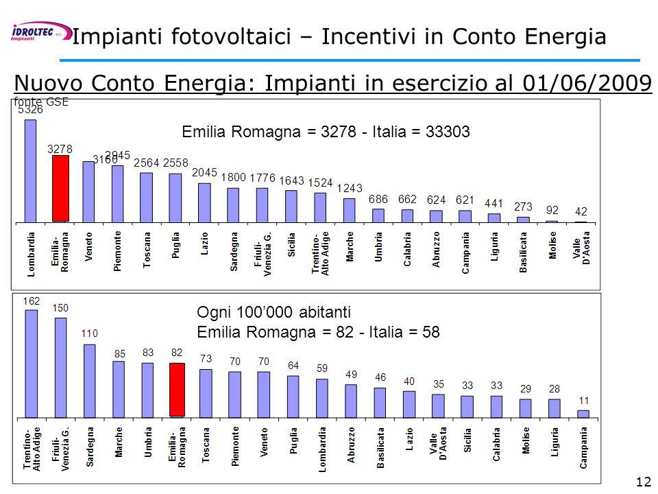 12 Nuovo Conto Energia: Impianti in esercizio al 01/06/2009 fonte GSE Emilia Romagna = 3278 - Italia = 33303 Ogni 100000 abitanti Emilia Romagna = 82