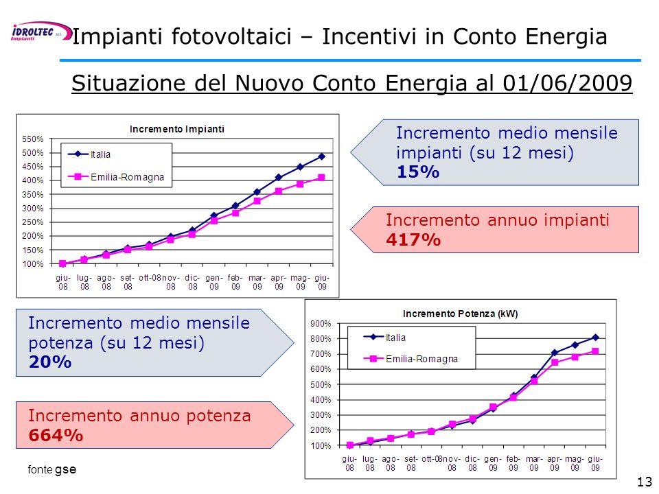 13 Incremento medio mensile impianti (su 12 mesi) 15% Incremento medio mensile potenza (su 12 mesi) 20% Situazione del Nuovo Conto Energia al 01/06/20