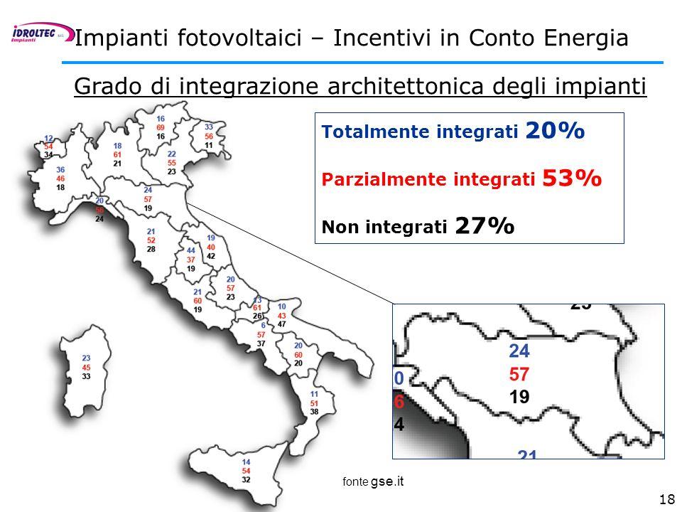 18 Impianti fotovoltaici – Incentivi in Conto Energia Grado di integrazione architettonica degli impianti Totalmente integrati 20% Parzialmente integr