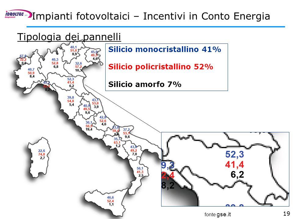 19 Impianti fotovoltaici – Incentivi in Conto Energia fonte gse.it Tipologia dei pannelli Silicio monocristallino 41% Silicio policristallino 52% Sili