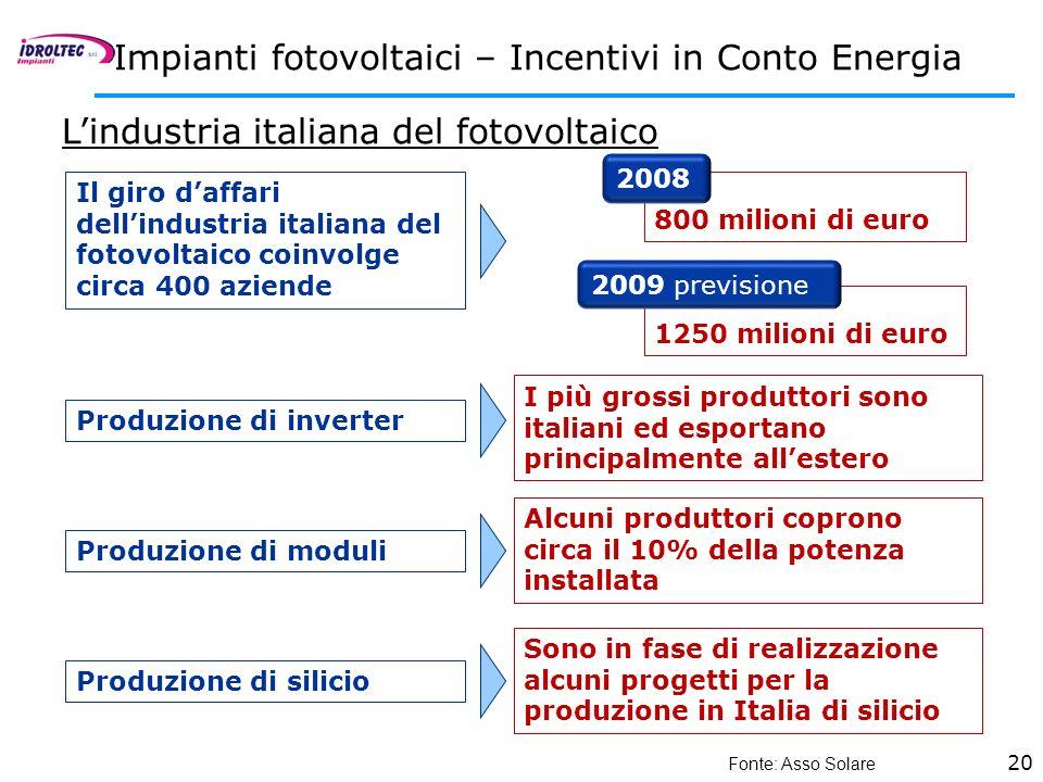 20 Impianti fotovoltaici – Incentivi in Conto Energia Lindustria italiana del fotovoltaico Fonte: Asso Solare Il giro daffari dellindustria italiana d
