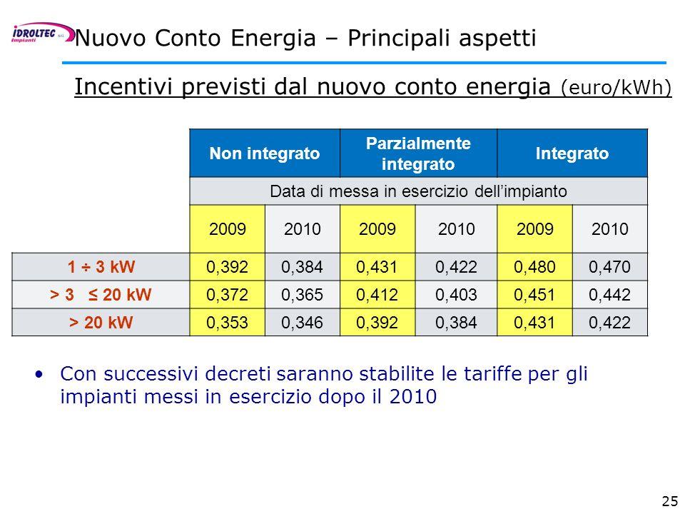 25 Incentivi previsti dal nuovo conto energia (euro/kWh) Non integrato Parzialmente integrato Integrato Data di messa in esercizio dellimpianto 200920