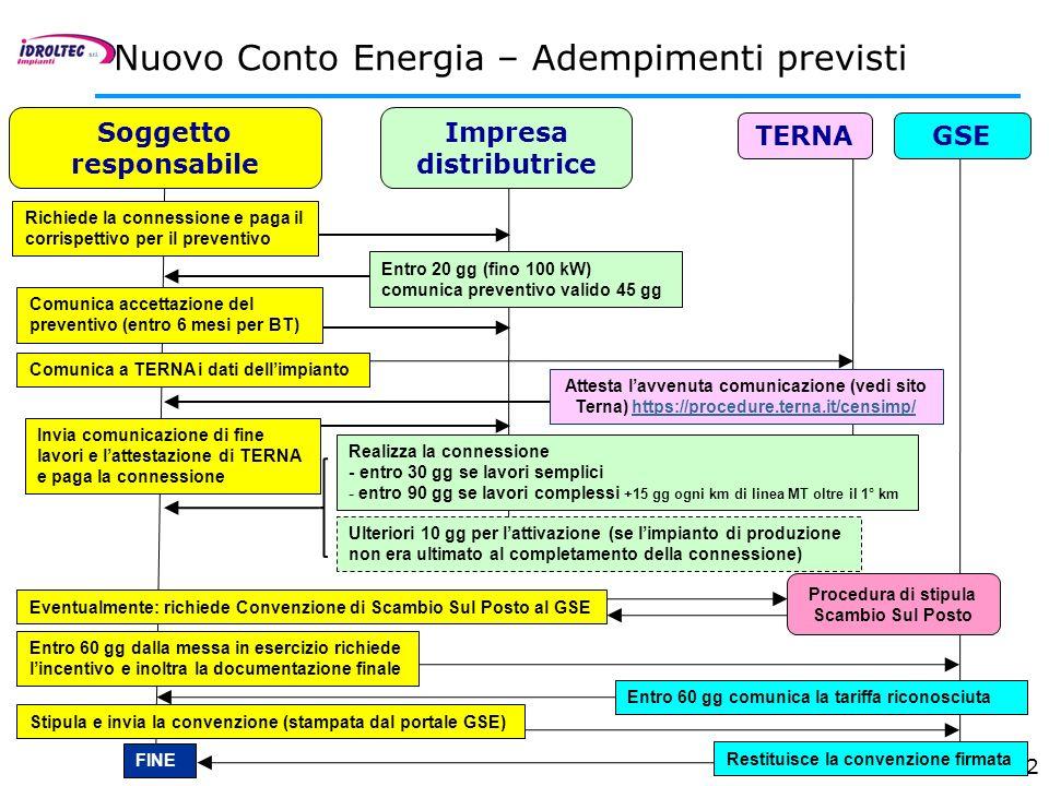 32 Richiede la connessione e paga il corrispettivo per il preventivo Invia comunicazione di fine lavori e lattestazione di TERNA e paga la connessione