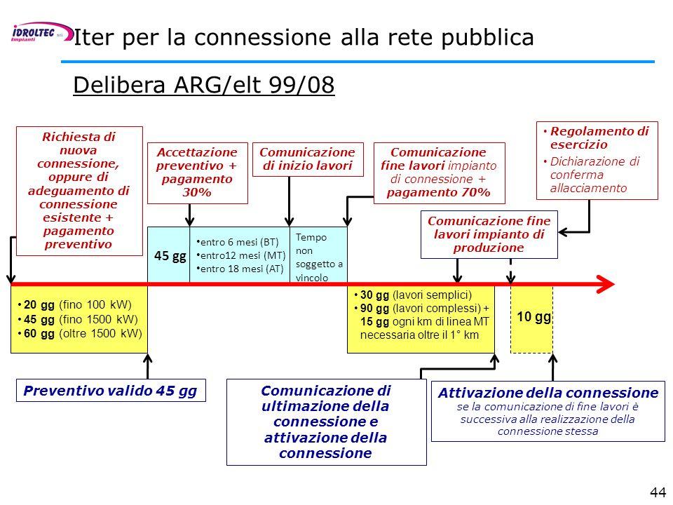 44 Iter per la connessione alla rete pubblica 20 gg (fino 100 kW) 45 gg (fino 1500 kW) 60 gg (oltre 1500 kW) Preventivo valido 45 gg Accettazione prev