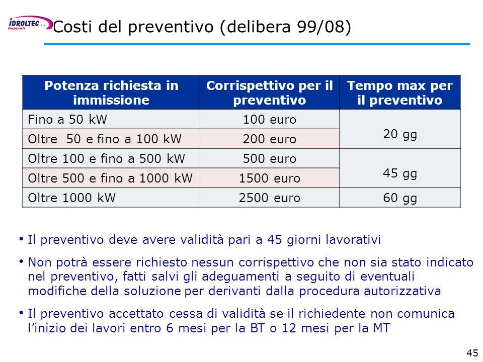 45 Costi del preventivo (delibera 99/08) Potenza richiesta in immissione Corrispettivo per il preventivo Tempo max per il preventivo Fino a 50 kW100 e