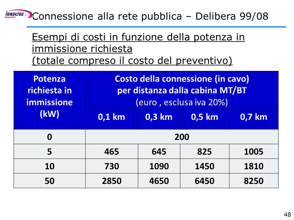48 Potenza richiesta in immissione (kW) Costo della connessione (in cavo) per distanza dalla cabina MT/BT (euro, esclusa iva 20%) 0,1 km0,3 km0,5 km0,