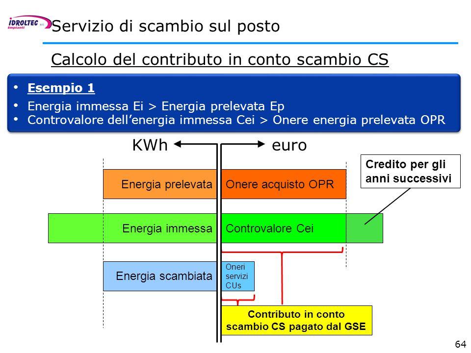 64 Servizio di scambio sul posto Calcolo del contributo in conto scambio CS Esempio 1 Energia immessa Ei > Energia prelevata Ep Controvalore dellenerg