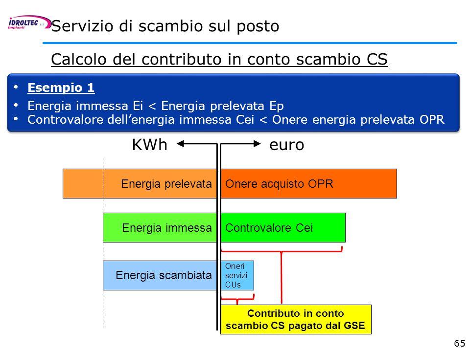 65 Servizio di scambio sul posto Calcolo del contributo in conto scambio CS Esempio 1 Energia immessa Ei < Energia prelevata Ep Controvalore dellenerg