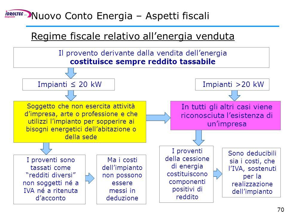 70 Regime fiscale relativo allenergia venduta Nuovo Conto Energia – Aspetti fiscali Ma i costi dellimpianto non possono essere messi in deduzione Il p