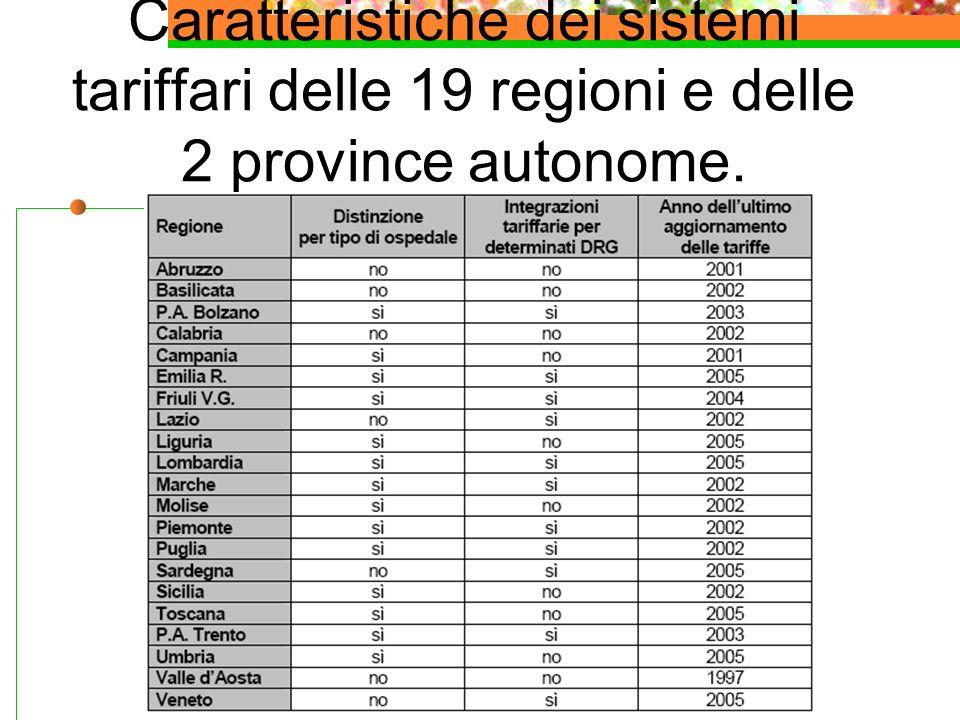 Caratteristiche dei sistemi tariffari delle 19 regioni e delle 2 province autonome.