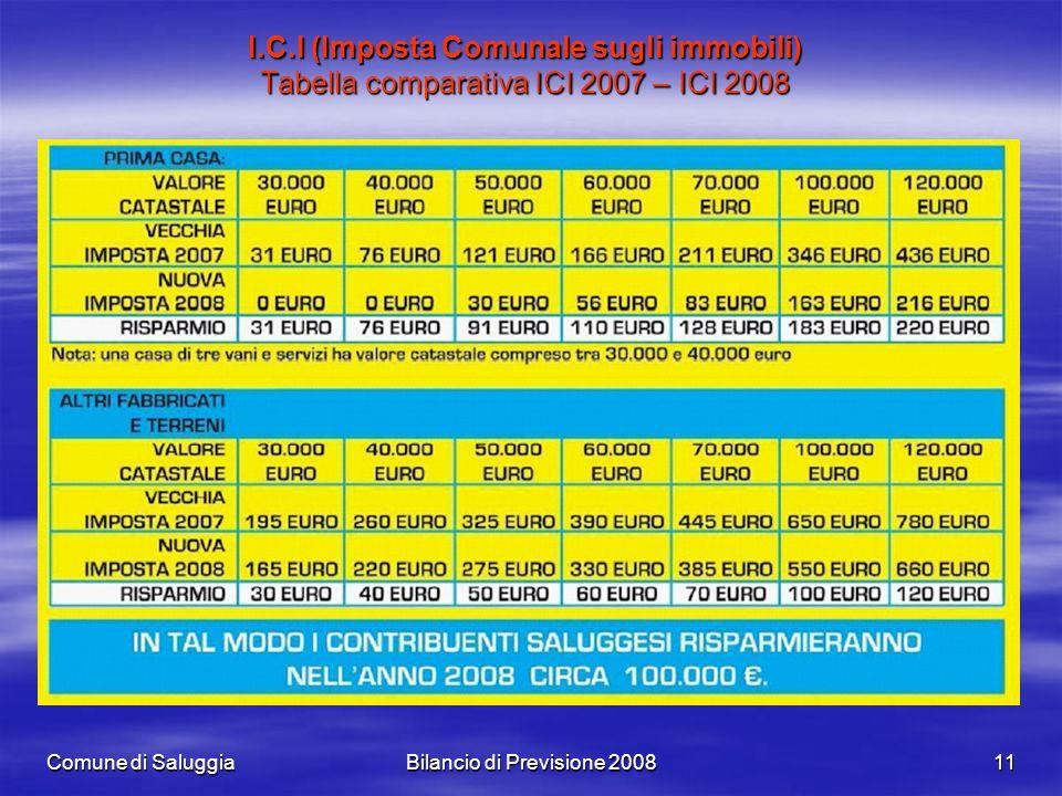 Comune di SaluggiaBilancio di Previsione 200811 I.C.I (Imposta Comunale sugli immobili) Tabella comparativa ICI 2007 – ICI 2008