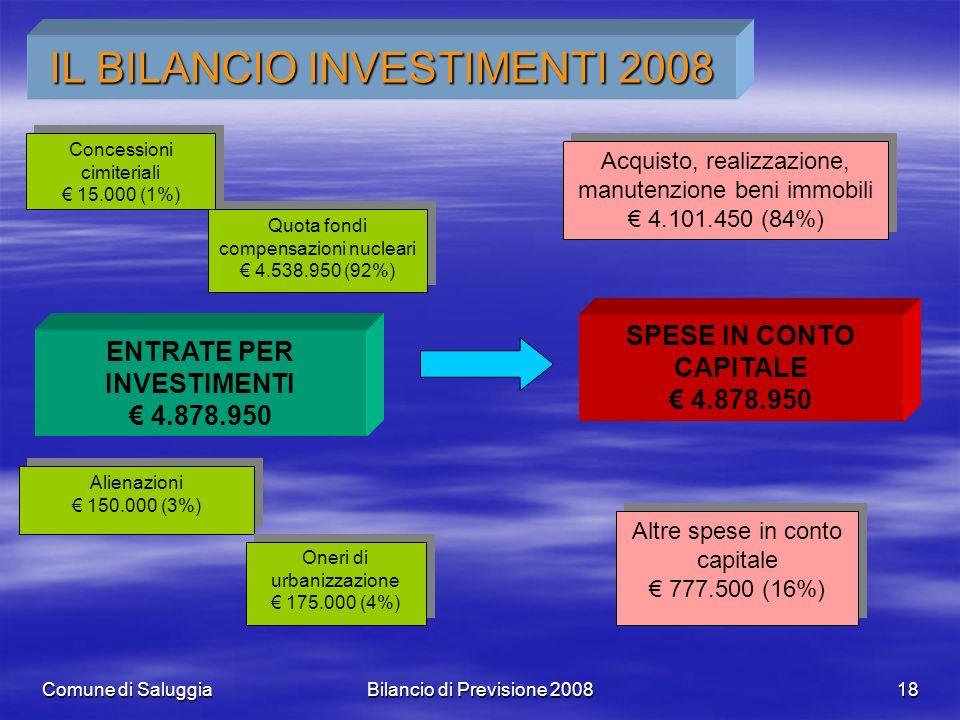 Comune di SaluggiaBilancio di Previsione 200818 IL BILANCIO INVESTIMENTI 2008 ENTRATE PER INVESTIMENTI 4.878.950 Concessioni cimiteriali 15.000 (1%) C