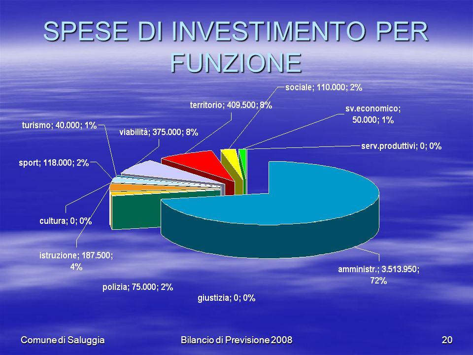 Comune di SaluggiaBilancio di Previsione 200820 SPESE DI INVESTIMENTO PER FUNZIONE