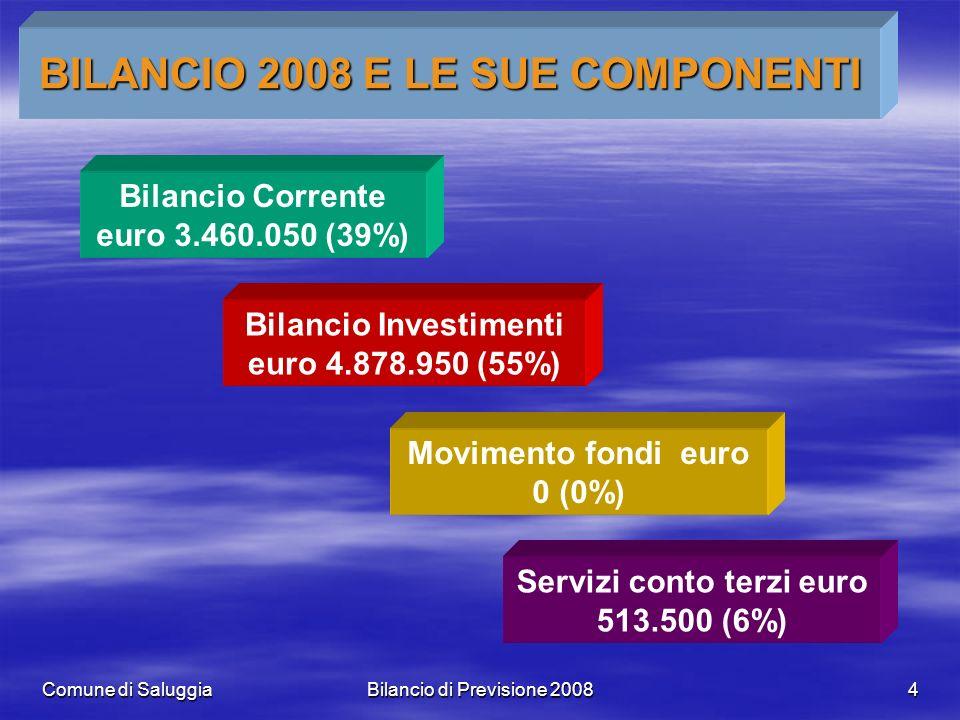 Comune di SaluggiaBilancio di Previsione 20084 BILANCIO 2008 E LE SUE COMPONENTI Bilancio Corrente euro 3.460.050 (39%) Bilancio Investimenti euro 4.878.950 (55%) Movimento fondi euro 0 (0%) Servizi conto terzi euro 513.500 (6%)