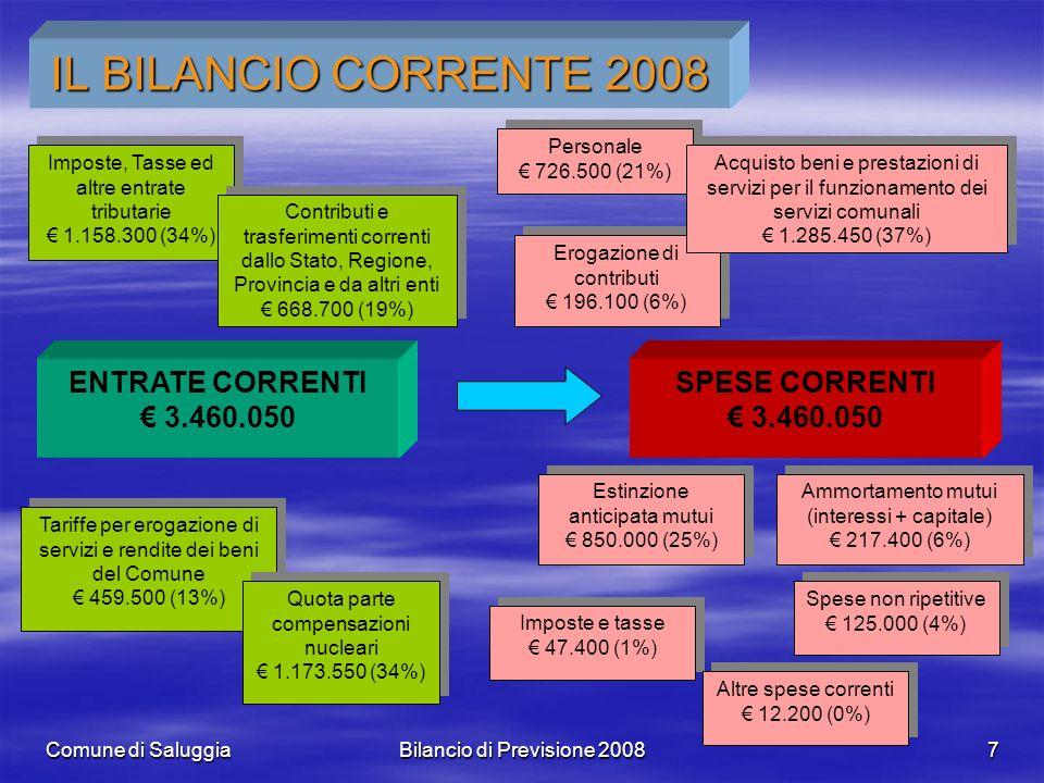 Comune di SaluggiaBilancio di Previsione 20087 IL BILANCIO CORRENTE 2008 ENTRATE CORRENTI 3.460.050 Imposte, Tasse ed altre entrate tributarie 1.158.3