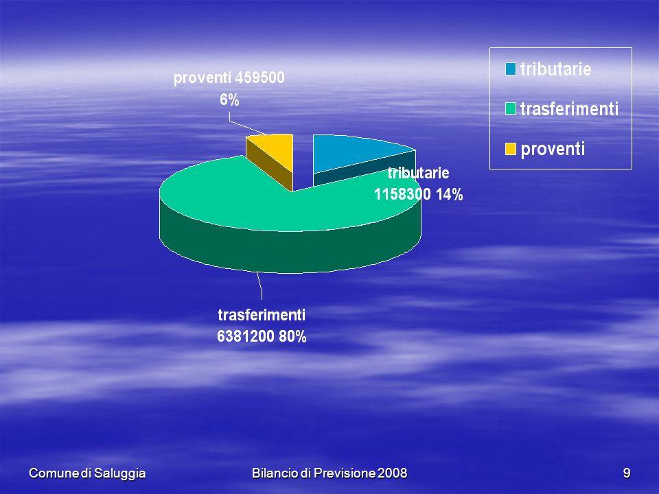 Comune di SaluggiaBilancio di Previsione 20089
