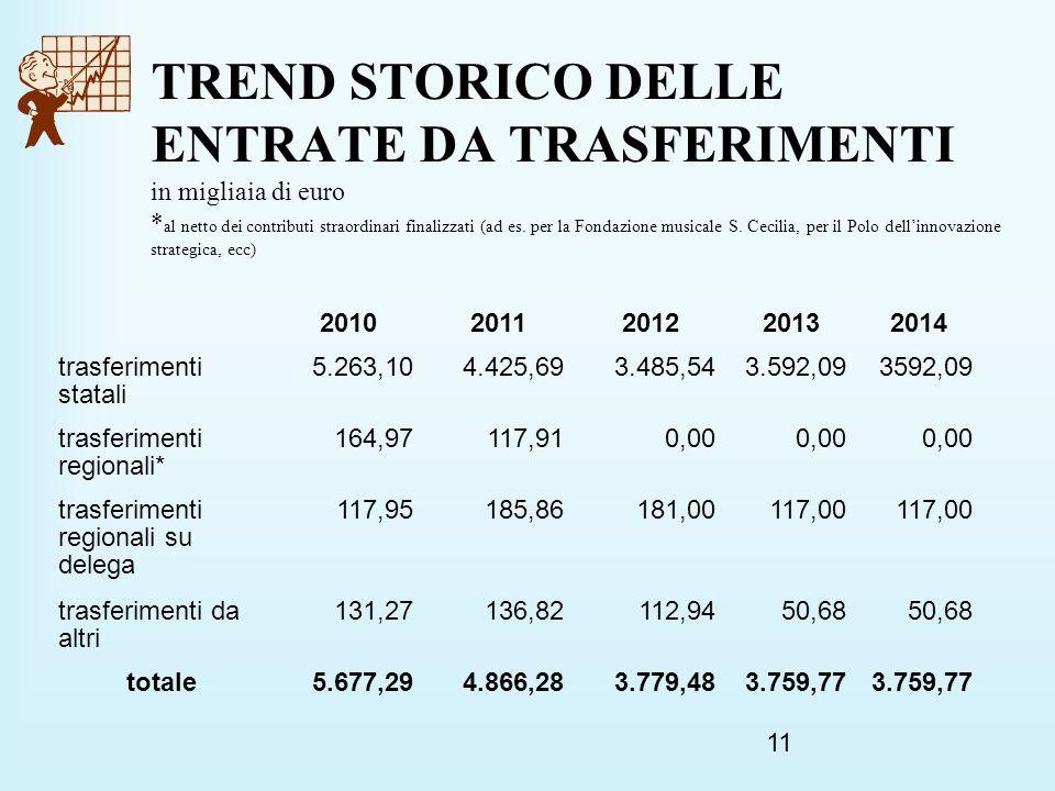 11 TREND STORICO DELLE ENTRATE DA TRASFERIMENTI in migliaia di euro * al netto dei contributi straordinari finalizzati (ad es.