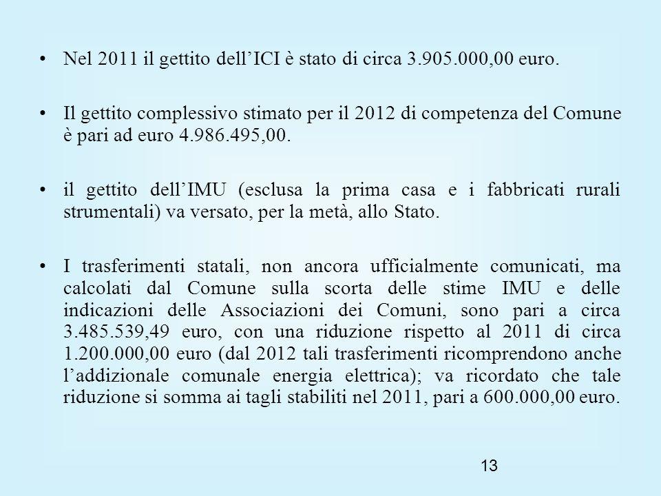 13 Nel 2011 il gettito dellICI è stato di circa 3.905.000,00 euro.