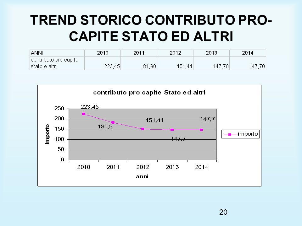 20 TREND STORICO CONTRIBUTO PRO- CAPITE STATO ED ALTRI