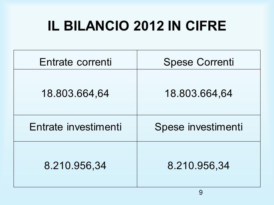 9 IL BILANCIO 2012 IN CIFRE Entrate correntiSpese Correnti 18.803.664,64 Entrate investimentiSpese investimenti 8.210.956,34