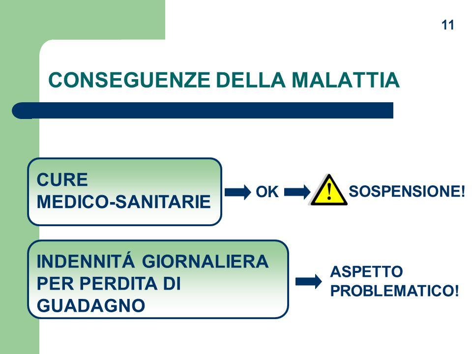 11 CONSEGUENZE DELLA MALATTIA CURE MEDICO-SANITARIE INDENNITÁ GIORNALIERA PER PERDITA DI GUADAGNO ASPETTO PROBLEMATICO! OK SOSPENSIONE!