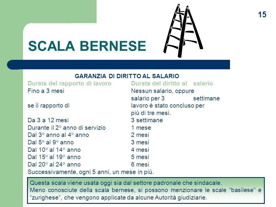 15 SCALA BERNESE GARANZIA DI DIRITTO AL SALARIO Durata del rapporto di lavoroDurata del diritto al salario Fino a 3 mesiNessun salario, oppure salario