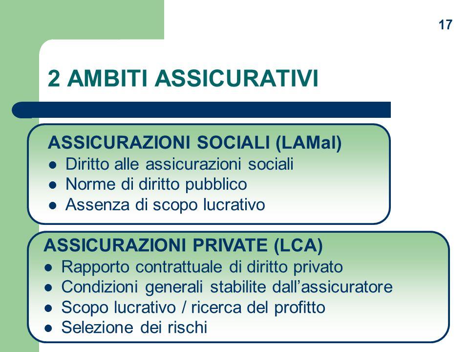 17 2 AMBITI ASSICURATIVI ASSICURAZIONI SOCIALI (LAMal) Diritto alle assicurazioni sociali Norme di diritto pubblico Assenza di scopo lucrativo ASSICUR