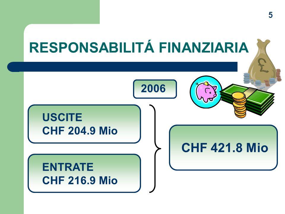 5 RESPONSABILITÁ FINANZIARIA 2006 USCITE CHF 204.9 Mio ENTRATE CHF 216.9 Mio CHF 421.8 Mio