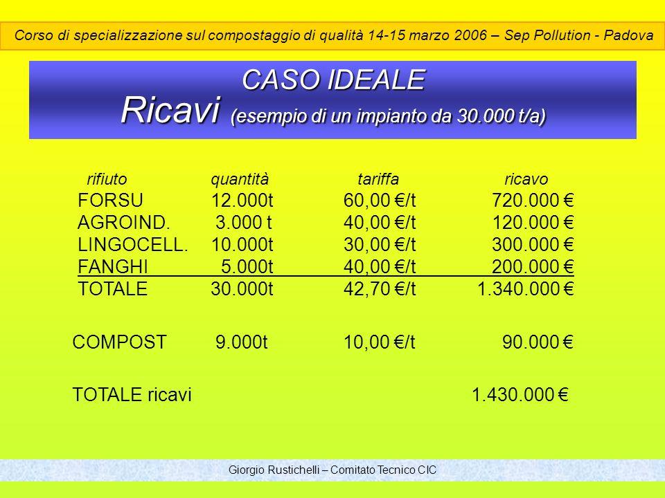 Giorgio Rustichelli – Comitato Tecnico CIC CASO IDEALE Ricavi (esempio di un impianto da 30.000 t/a) rifiutoquantità tariffa ricavo FORSU12.000t60,00 /t 720.000 AGROIND.